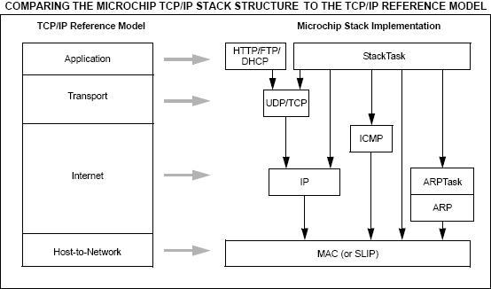 tcp ip stack